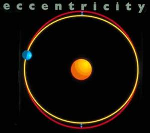 Diagram showing how the shape (eccentricity) of the earth's orbit can vary (NASA)