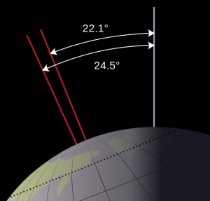 Diargam showing how the angle (obliquity) of the earth's axis can change