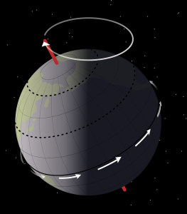 Diagram showing how the earth's axis can wobble (known as precession)