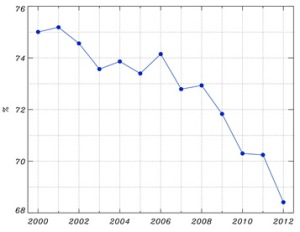 Area averaged albedo for the Greenland ice sheet since 2000 (Box et al, 2012)