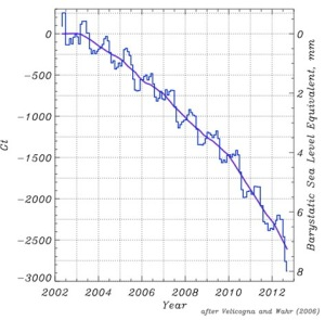 GRACE data for the mass of the Greenland ice sheet since 2002, after Velicogna and Wahr (2006), available on Jason Box's Arctic report card at http://www.arctic.noaa.gov/reportcard/greenland_ice_sheet.html