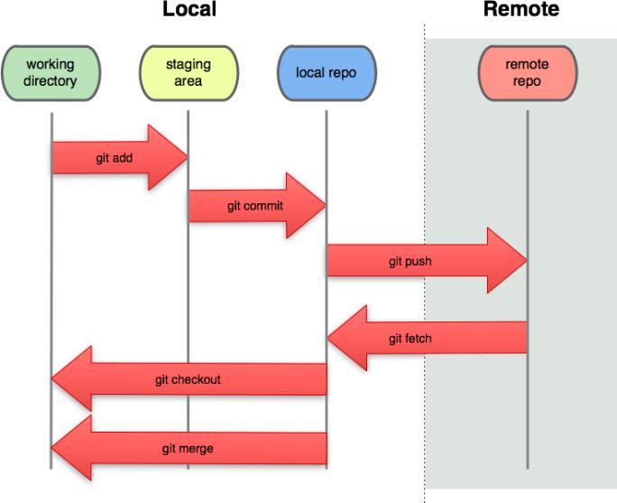 git_workflow
