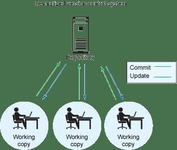 version-control-fig2